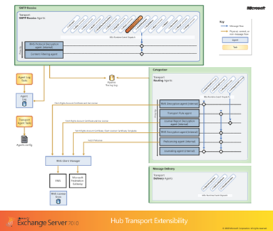 Microsoft Exchange Server 2010 Hub Transport extensibility